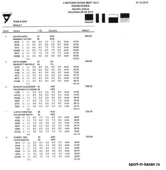 Окончательные результаты - Командное соревнование 3м + 10м (м+ж)