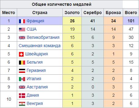 общее количество медалей. XI Олимпиада.