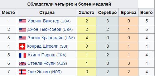 Обладатели четырех и более медалей